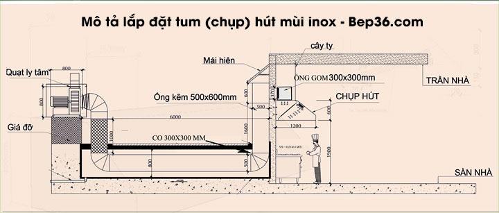 Sơ đồ lắp đặt tum hệ thống tum hút mùi được nghiên cứu, phát triển và thực hiện bởi đội ngũ chuyên gia Bếp 36